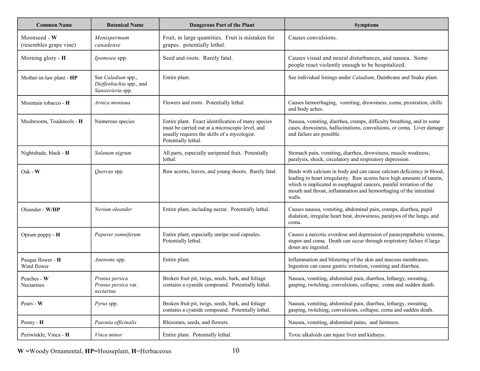 oc0417_revisedpoisonousplants10