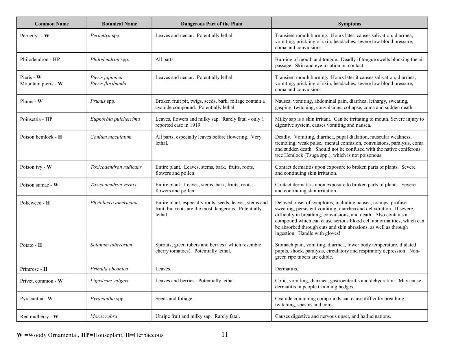 oc0417_revisedpoisonousplants11