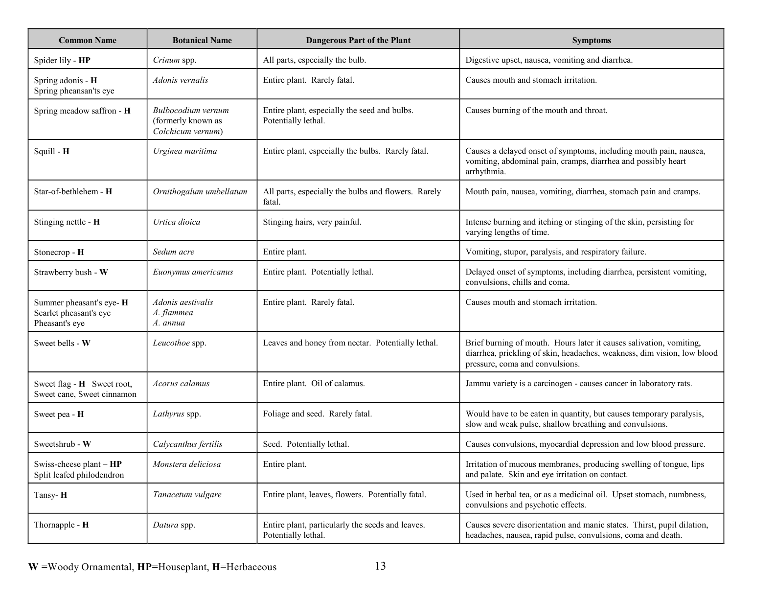 oc0417_revisedpoisonousplants13