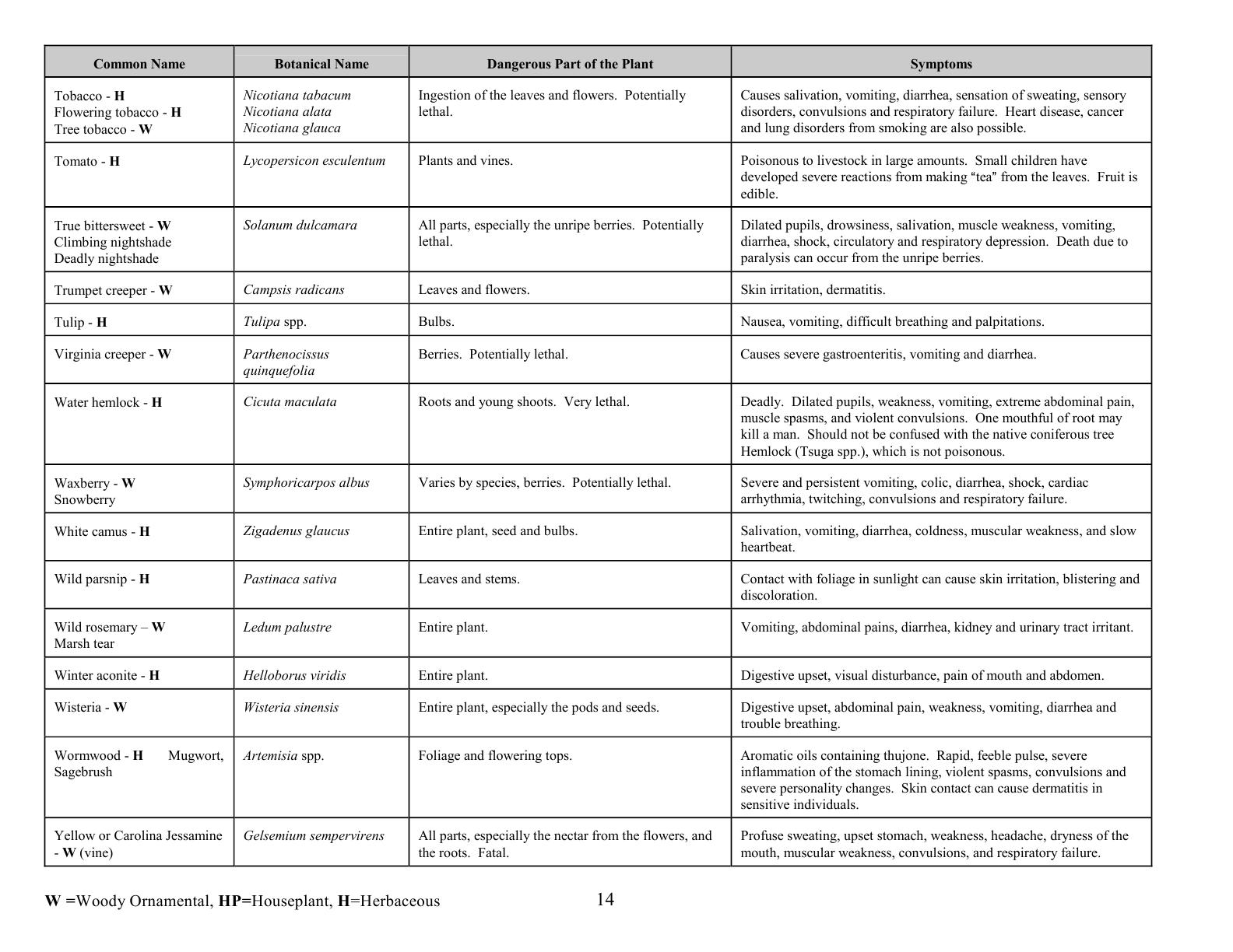 oc0417_revisedpoisonousplants14