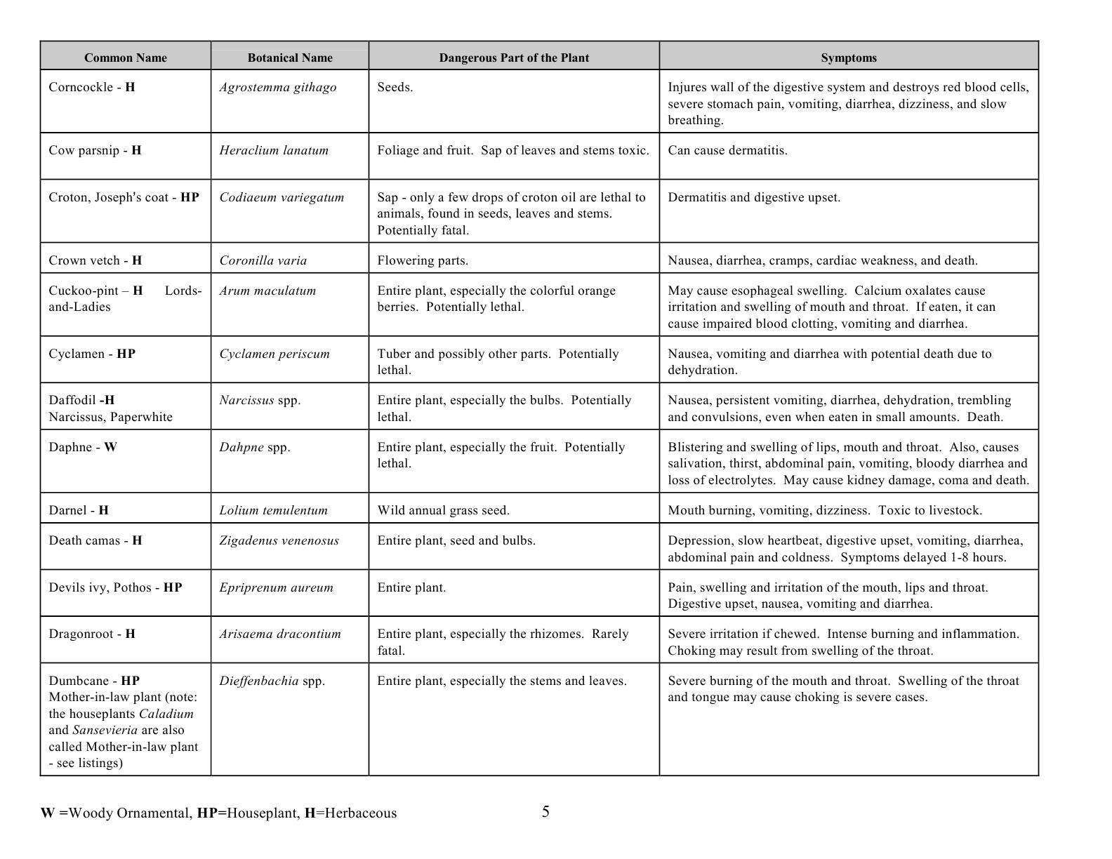 oc0417_revisedpoisonousplants5
