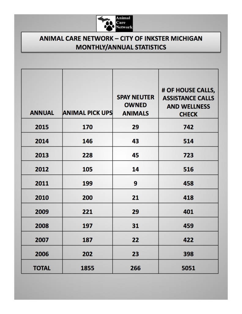 ACN Inkster Overall STATISTICS Updated April 2016 copy